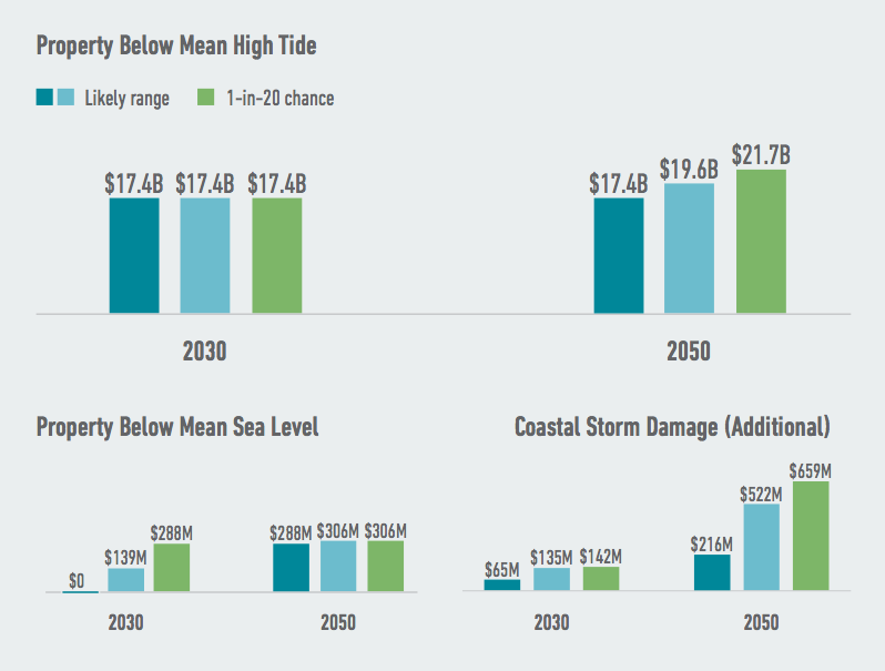 Virginia faces the risk of significant losses of private property as climate change continues to drive sea level rise. Higher seas push both high tide lines and storm surges further inland, expanding the danger zone for property owners. Source: American Climate Prospectus.