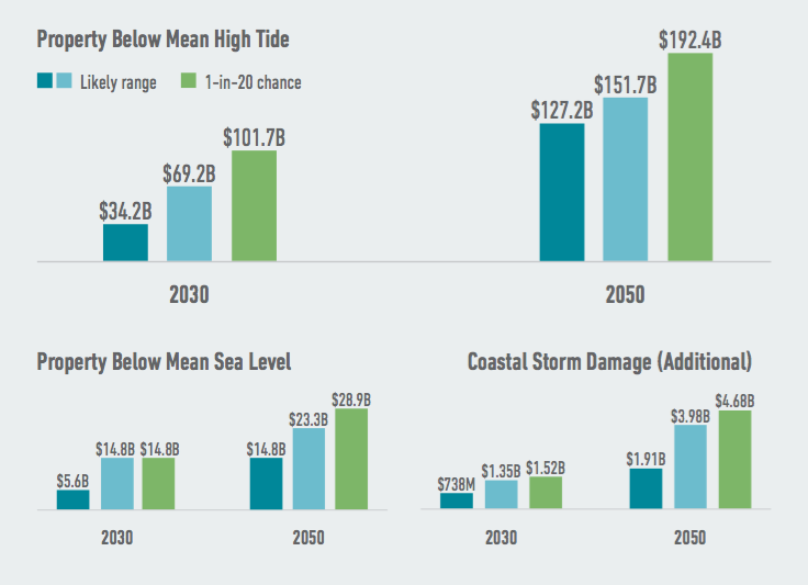 More than any other state in the U.S., Florida faces the risk of significant losses of private property as climate change continues to drive sea level rise. Higher seas push both high tide lines and storm surges further inland, expanding the danger zone for property owners. Source: American Climate Prospectus.