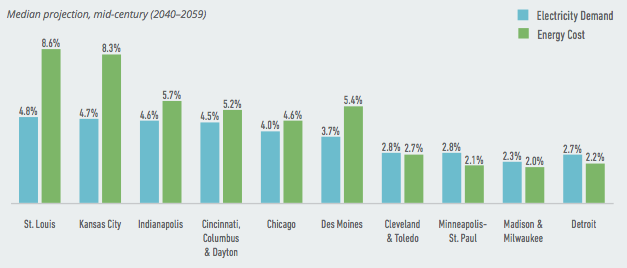 Projected Change in Electricity Demand and Energy Costs by Metro Area. Data Source: American Climate Prospectus.