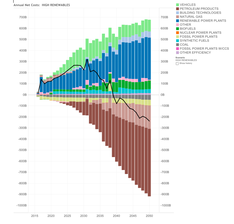 Net As Spent Energy System Costs and Savings by Component – High Renewables Case