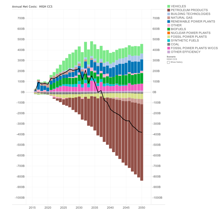 Net As Spent Energy System Costs and Savings by Component – High CCS Case