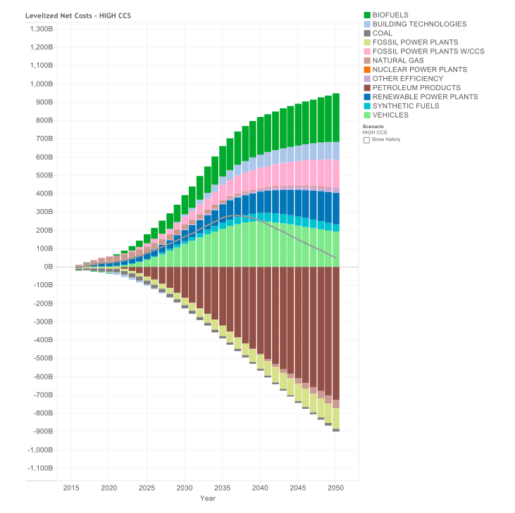 Net Energy System Costs and Savings by Component – High CCS Case