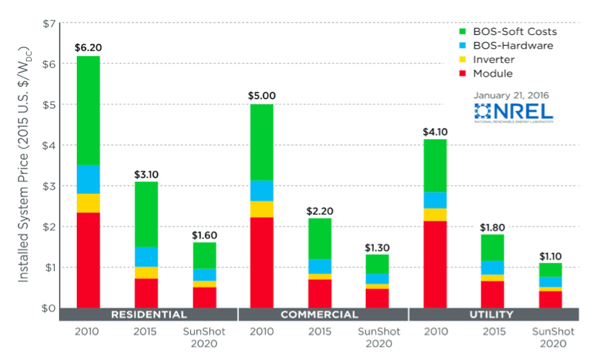Installed PV System Costs by Type
