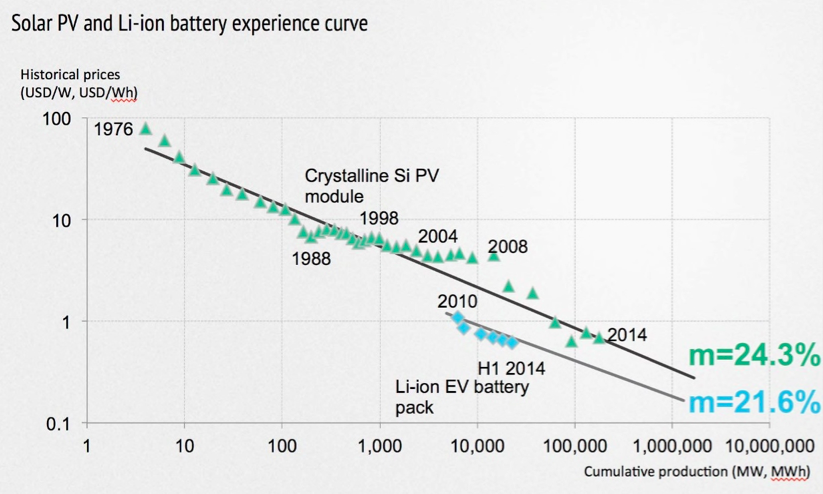 Solar PV and Li-Ion battery experience over time