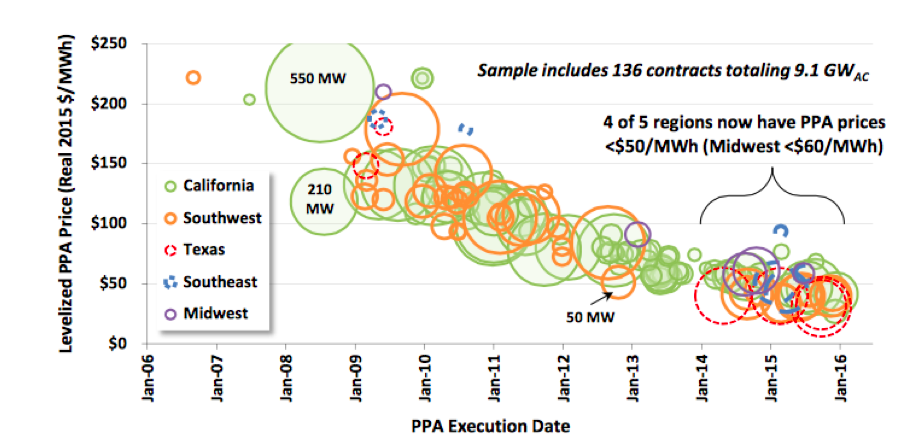 Levelized PV PPA Prices by Contract Vintage