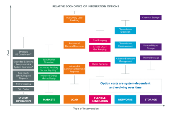 Types of intervention for grid flexibility