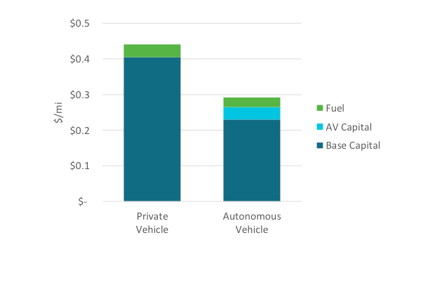 Comparison of Battery Electric Vehicle Per Mile Cost by Component