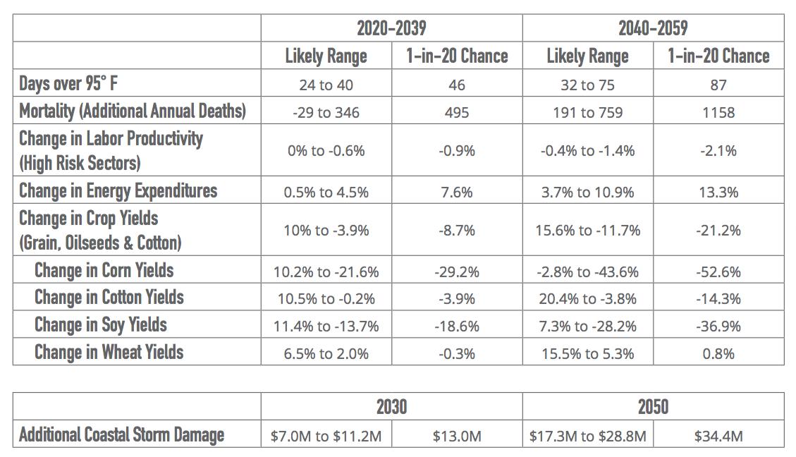 Alabama Data Quick Reference