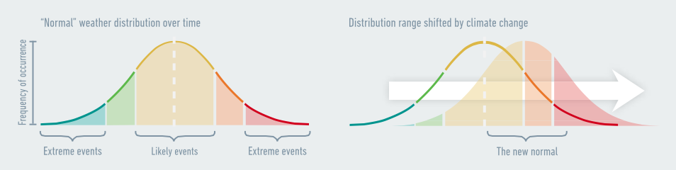 """Human society is structured around """"normal"""" weather, with some days hotter than average and some colder. At the distant """"tails"""" are extreme events such as catastrophic weather. Climate change shifts the entire distribution curve to the right: old extremes become the new normal, new extremes emerge, and the process continues until we take action. Source: Risky Business Project."""