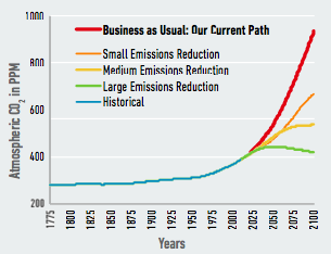"""Our research examines the risks of the U.S. continuing on its current path, or """"business as usual."""" Alternate pathways that include investments in policy and other efforts to mitigate climate change through lowering carbon emissions could significantly reduce these risks. Original data source, adapted: Meinshausen, M., Smith, S. J., Calvin, K., Daniel, J. S., Kainuma, M. L. T., Lamarque, J.-F., … Vuuren, D. P. P. van, """"The RCP greenhouse gas concentrations and their extensions from 1765 to 2300,"""" Climatic Change 109(1-2) (2011): 213–241."""