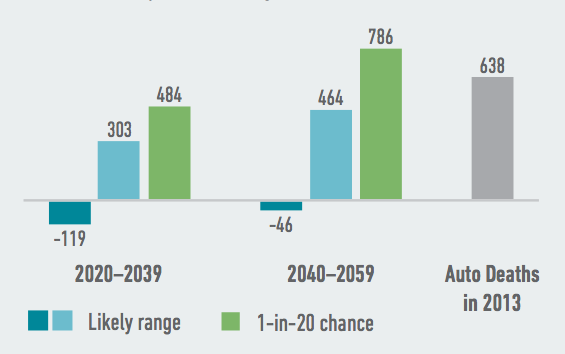 Extremely hot and humid temperatures will likely lead to more heat-related deaths in Kentucky, with hundreds more annual deaths possible each year as soon as 2020-2039. Source: American Climate Prospectus.
