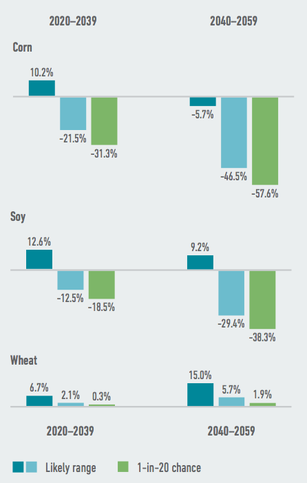 Several of Kentucky's largest commodity crops face steep potential yield declines as a result of climate change. By mid-century, the state's corn and soy crops are likely to be reduced by as much as one-third to more than one-half. Source: American Climate Prospectus.