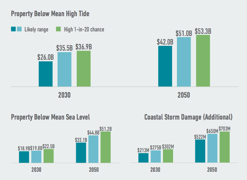 Louisiana faces the risk of significant losses of private property as climate change continues to drive sea level rise. Higher seas push both high tide lines and storm surges further inland, expanding the danger zone for property owners. Source: American Climate Prospectus.