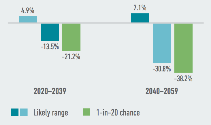 Louisiana's most valuable commodity crops face steep potential yield declines as a result of climate change. Source: American Climate Prospectus.