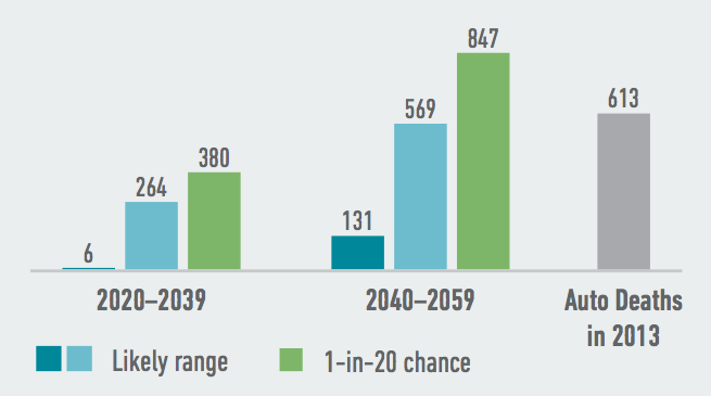 Extremely hot and humid temperatures will likely lead to more heat-related deaths in Mississippi, with hundreds more annual deaths possible by as soon as 2020-2039. Source: American Climate Prospectus.