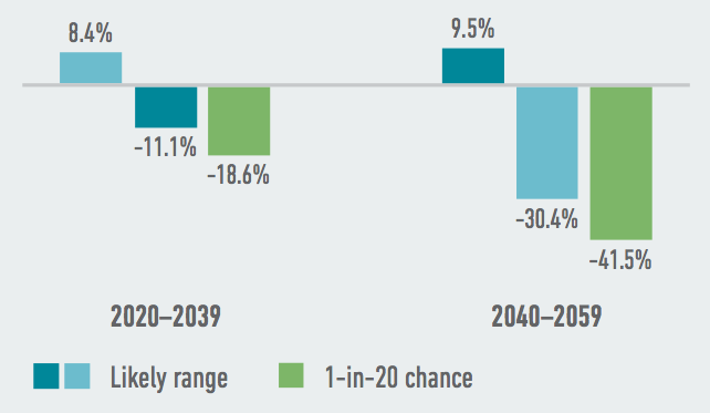 Mississippi's most valuable largest commodity crops face steep potential yield declines as a result of climate change. Source: American Climate Prospectus.