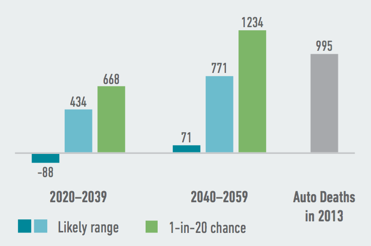 Extremely hot and humid temperatures will likely lead to more heat-related deaths in Tennessee, with hundreds more deaths each year possible by as soon as 2020-2039. Source: American Climate Prospectus.