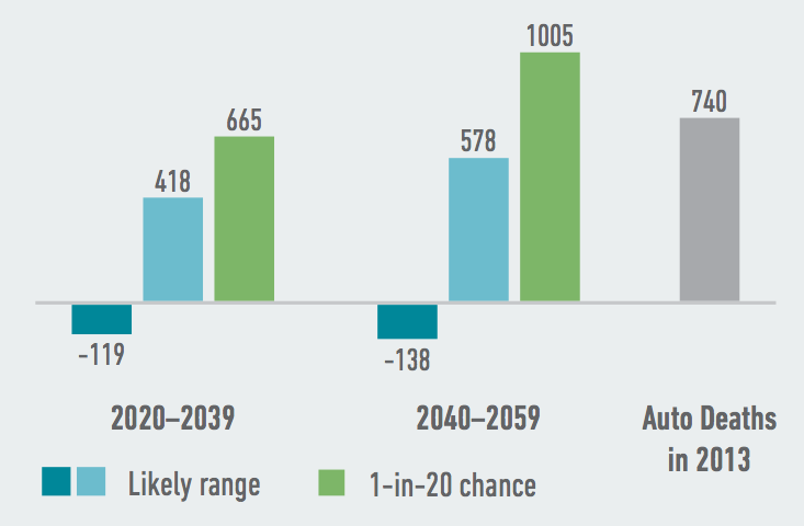 Extremely hot and humid temperatures will likely lead to more heat-related deaths in Virginia, with additional hundreds more annual deaths possible by as soon as 2020-2039. Source: American Climate Prospectus.