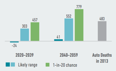 Extremely hot and humid temperatures will likely lead to more heat-related deaths in Arkansas, with hundreds more annual deaths possible by as soon as 2020-2039. Source: American Climate Prospectus.