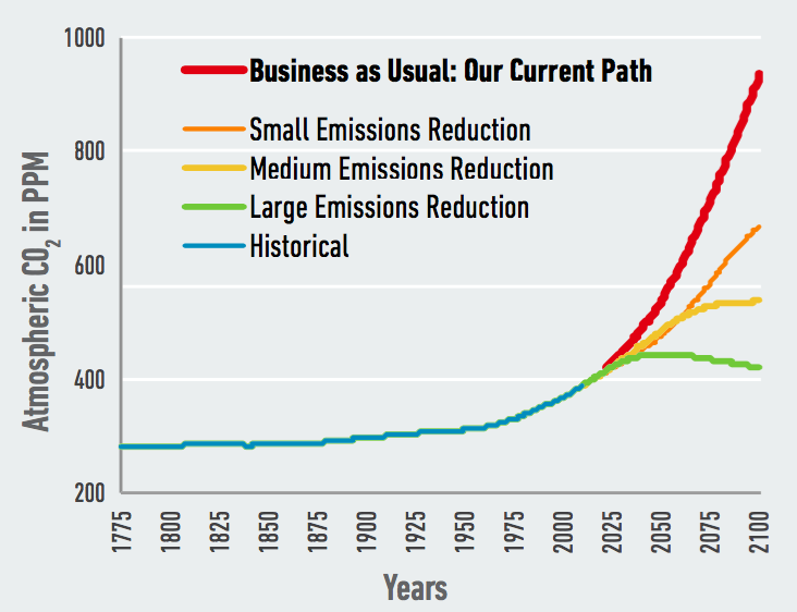 """Our research examines the risks of the U.S. continuing on its current path, or """"business as usual."""" Alternate pathways that include investments in policy and other efforts to mitigate climate change through lowering carbon emissions could significantly reduce these risks. Original data source, adapted: Meinshausen and others 2011."""