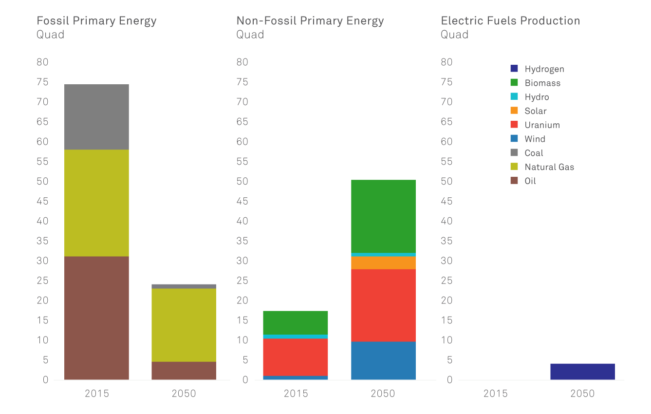 Energy Use in 2015 and 2050