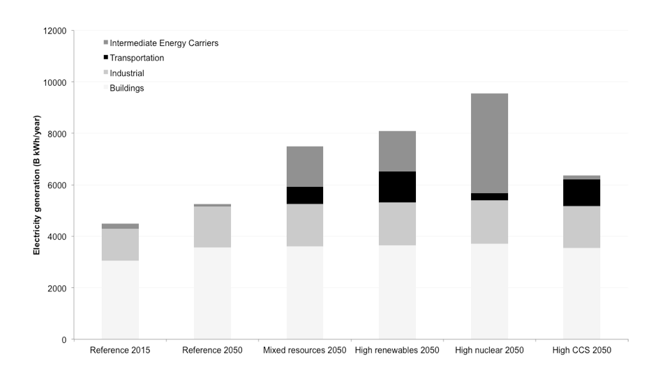 Electricity generation in High-Carbon Reference Case and clean energy pathways by sector
