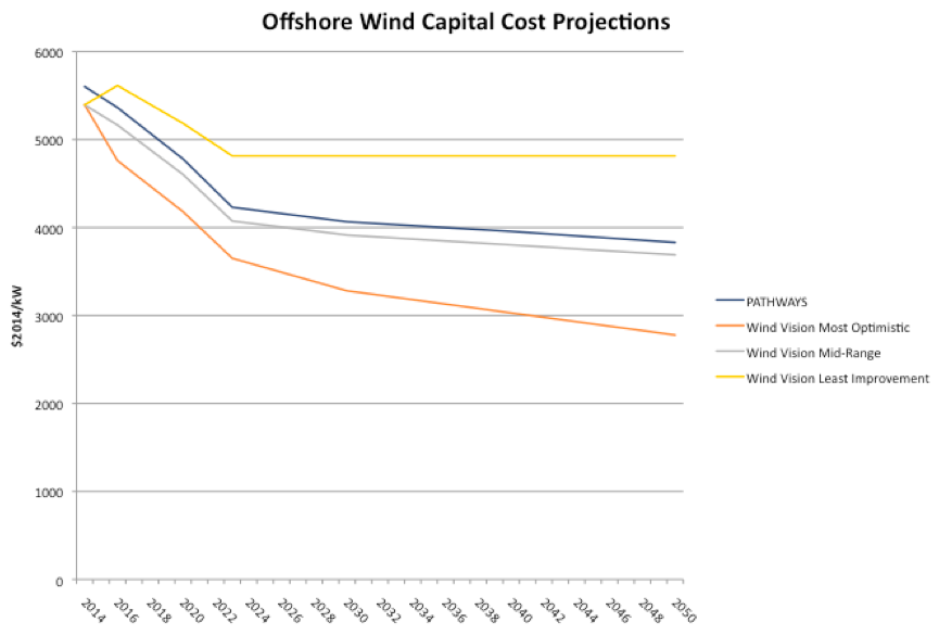 Offshore Wind Capital Cost Projections