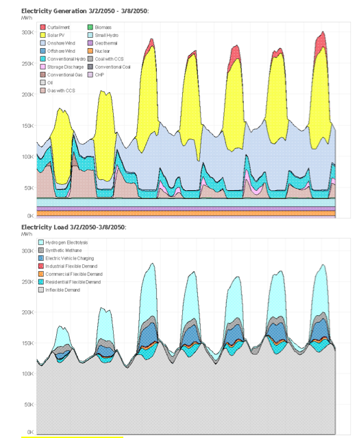 Electricity Dispatch in WECC, Generation and Load, March 2050, Mixed Resources Pathway