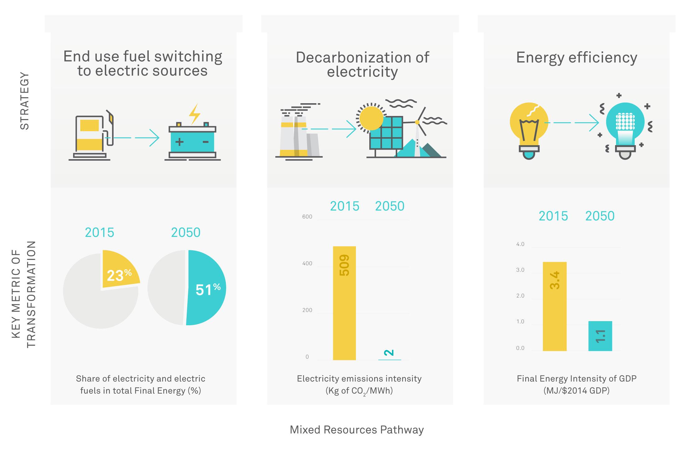 Three Pillars of a Clean Energy Economy:<br />Strategies and Metrics