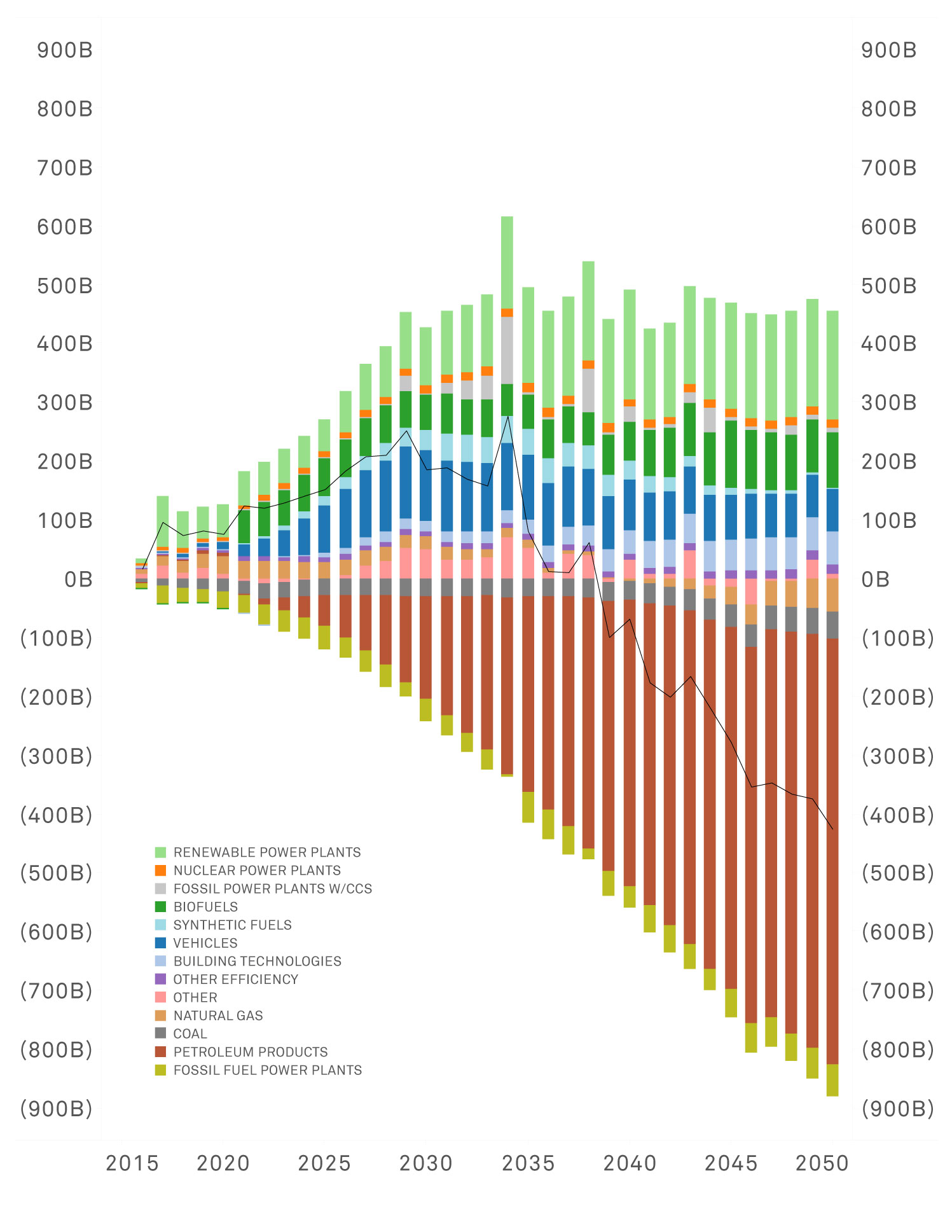 Net As-Spent Investments and Fuel Expenditures: Changes from High-Carbon Reference Case (Annual Net Costs: Mixed Resources Pathway