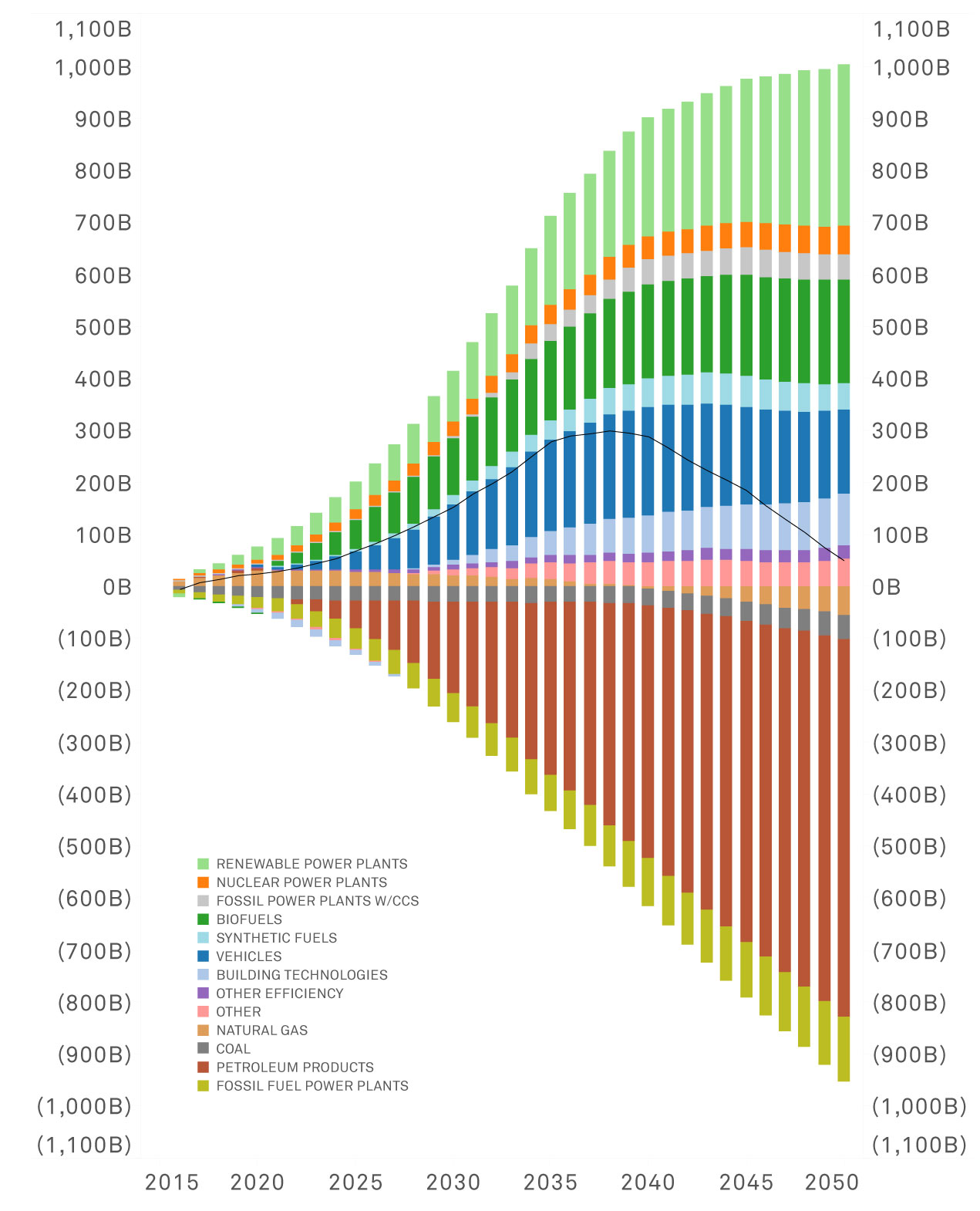 Total Energy System Cost: Net Changes from High-Carbon Reference Case (Levelized Net Costs: Mixed Resources Pathway)