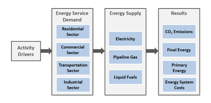 EnergyPATHWAYS Model Structure