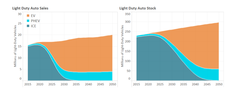 Light Duty Automobile Sales and Stock by Year