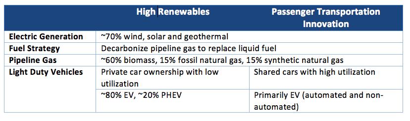 Deep Decarbonization Case Summary